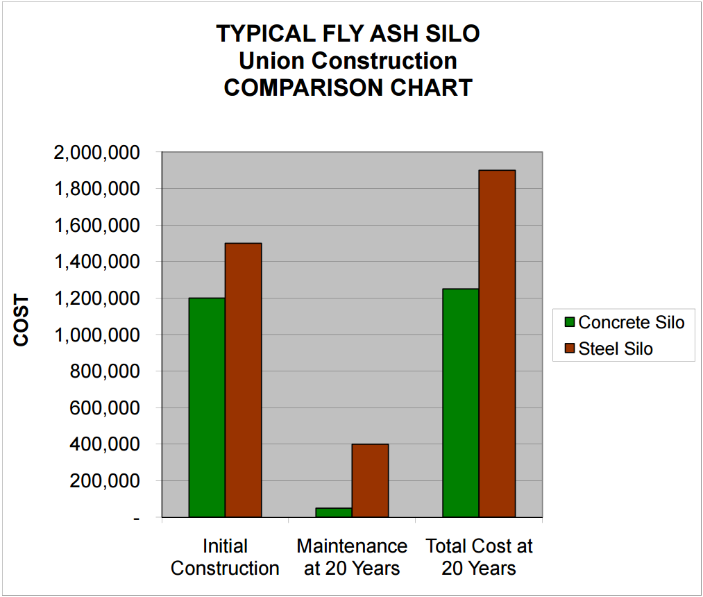 Chart: Silo Construction Comparison Chart