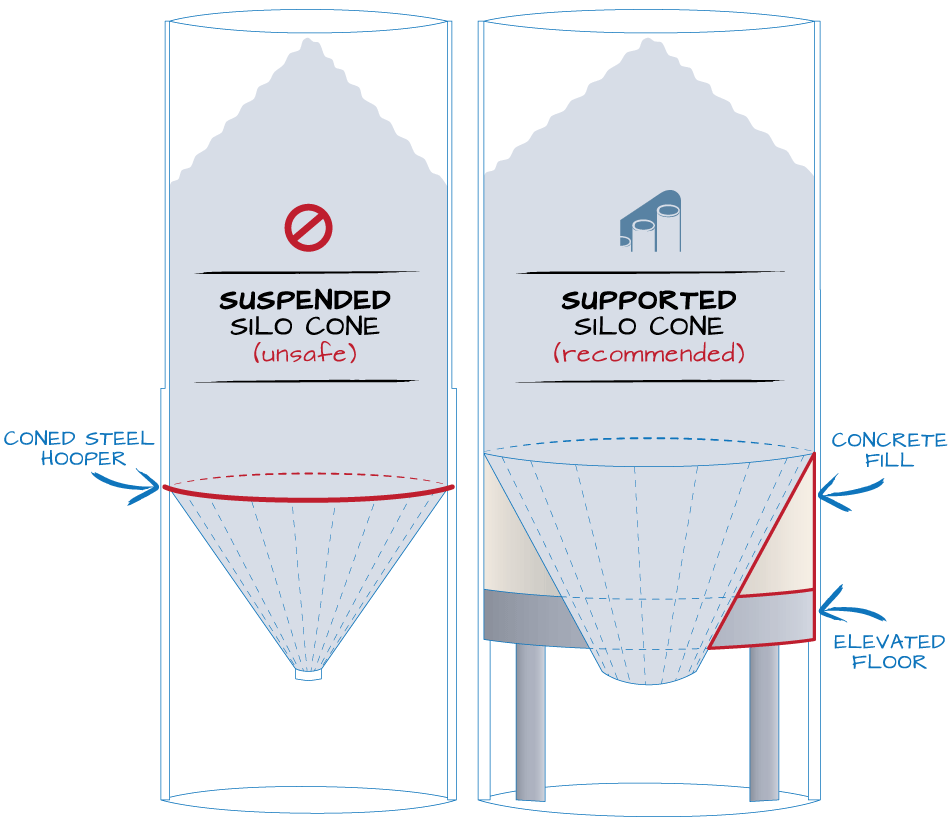 Supported Silo Cone construction